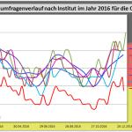Wahlumfragenanalyse 2016 zur Bundestagswahl 2017