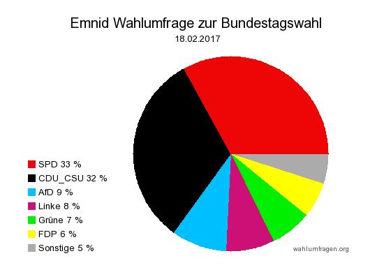 Neuste Emnid Wahlumfrage / Sonntagsfrage zur Bundestagswahl 2017 vom 18. Februar 2017.