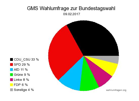 Neue GMS Wahlumfrage / Wahlprognose zur Bundestagswahl 2017 vom 09.02.17