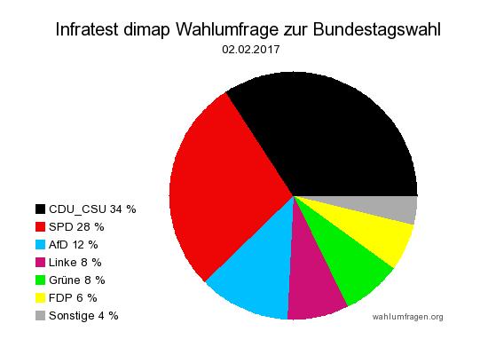 Aktuelle Infratest dimap Wahlumfrage zur Bundestagswahl 2017 – 02. Februar 2017.