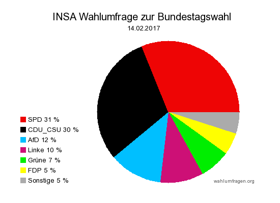 Aktuelle INSA Wahlumfrage / Wahlprognose zur Bundestagswahl 2017 vom 14. Februar 2017.
