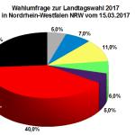 Aktuelle Forsa Wahlumfrage zur Landtagswahl 2017 in Nordrhein-Westfalen / NRW vom 15. März 2017.