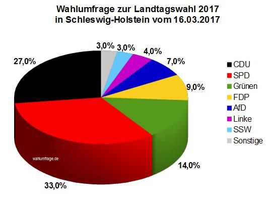 Aktuelle Infratest dimap Wahlumfrage zur Landtagswahl 2017 in Schleswig-Holstein vom 16.03.2017