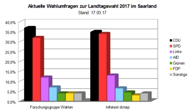Zwei aktuelle Wahlumfragen zur kommenden Landtagswahl 2017 im Saarland - Stand 17.03.17