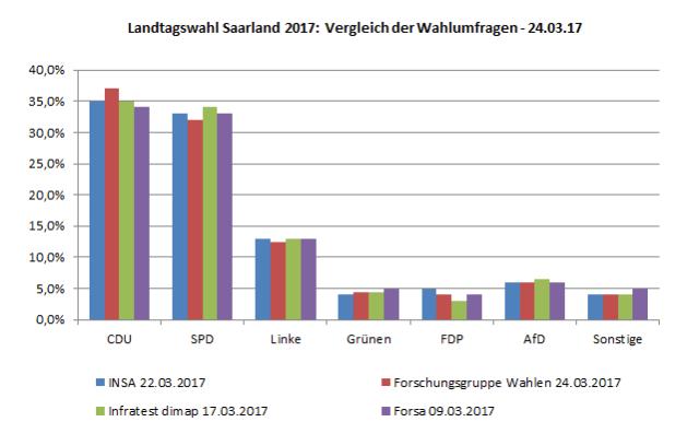 Vier aktuelle Wahlumfragen zur kommenden Landtagswahl 2017 im Saarland im Vergleich – Stand 24.03.17