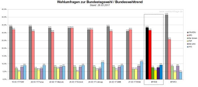 Der Bundeswahltrend vom 26. März 2017 mit allen verwendeten Wahlumfragen zur Bundestagswahl am 24. September 2017.