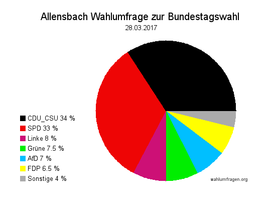 Aktuelle Allensbach Wahlumfrage / Wahlprognose zur Bundestagswahl am 24. September 2017 vom 28. März 2017