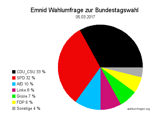 Neuste Emnid Wahlumfrage / Sonntagsfrage zur Bundestagswahl 2017 vom 05. März 2017.