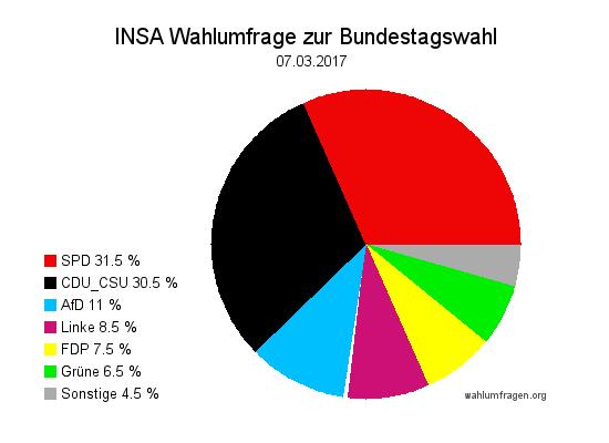 Aktuelle INSA Wahlumfrage / Wahlprognose zur Bundestagswahl 2017 vom 07. März 2017.