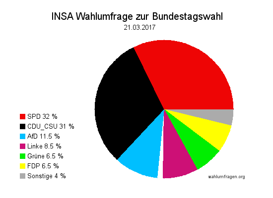 Aktuelle INSA Wahlumfrage / Wahlprognose zur Bundestagswahl 2017 vom 21. März 2017.