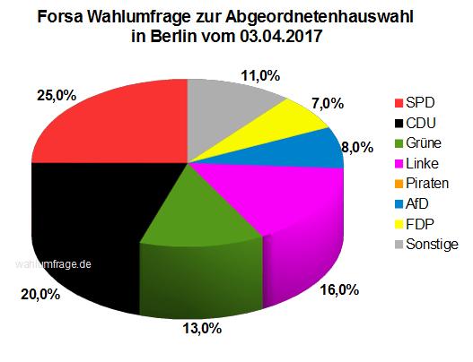 Neue Forsa Wahlumfrage zur Abgeordnetenhauswahl in Berlin vom 04.03.2017