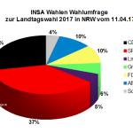 Aktuelle INSA Wahlumfrage zur Landtagswahl 2017 in Nordrhein-Westfalen / NRW vom 11. April 2017.