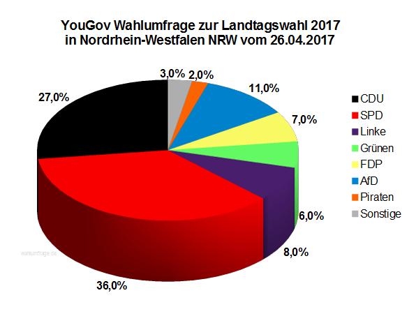 Aktuelle YouGov Wahlumfrage zur Landtagswahl 2017 in Nordrhein-Westfalen / NRW vom 26. April 2017.