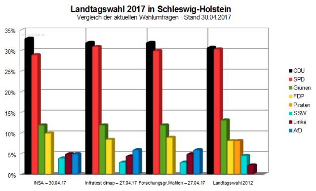 Vergleich der aktuellen Wahlumfragen zur Landtagswahl 2017 in Schleswig-Holstein am kommenden Sonntag.
