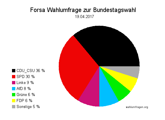 Neue Forsa Wahltrend / Wahlumfrage zur Bundestagswahl 2017 vom 19. April 2017.