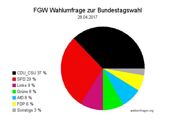 Neue Forschungsgruppe Wahlen Wahlprognose zur Bundestagswahl 2017 vom 28. April 2017.