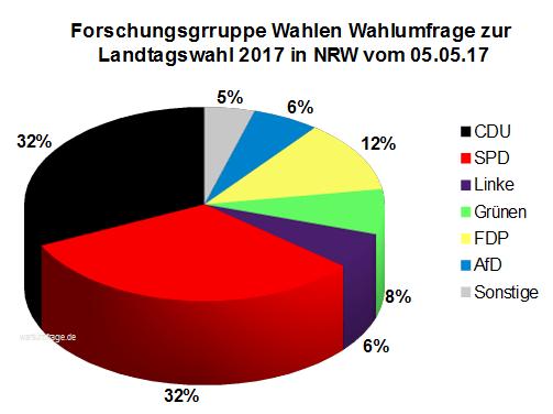 Neueste Forschungsgruppe Wahlen Wahlumfrage zur Landtagswahl 2017 in Nordrhein-Westfalen / NRW vom 05. Mai 2017.