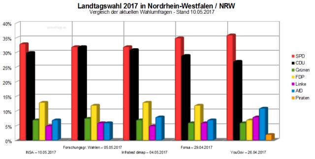 Vergleich der neuesten Wahlumfragen / Wahlprognosen zur Landtagswahl am 14. Mai 2017 in Nordrhein-Westfalen NRW