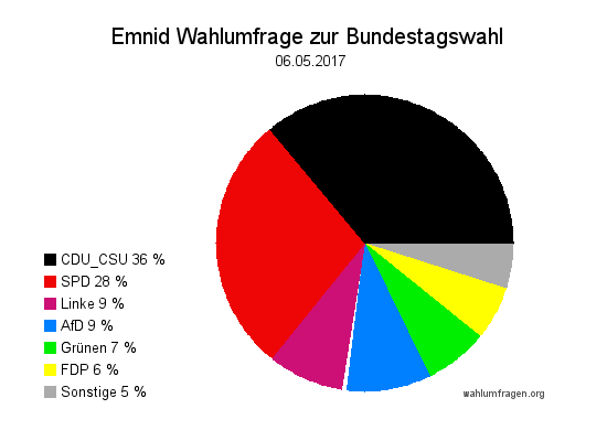 Neuste Emnid Wahlumfrage / Wahlprognose zur Bundestagswahl 2017 vom 06. Mai 2017.