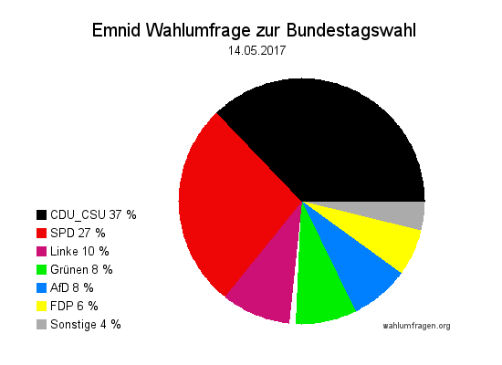 Neuste Emnid Wahlumfrage / Wahlprognose zur Bundestagswahl 2017 vom 14. Mai 2017.