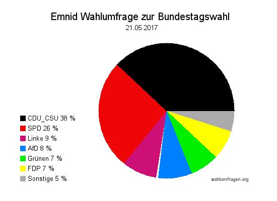 Neuste Emnid Wahlumfrage / Wahlprognose zur Bundestagswahl 2017 vom 21. Mai 2017.