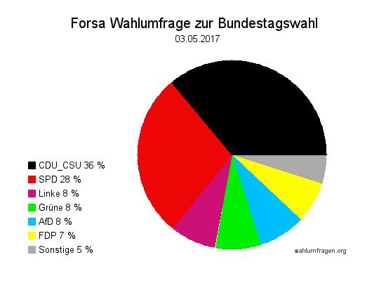 Neue Forsa Wahltrend / Wahlumfrage zur Bundestagswahl 2017 vom 03. Mai 2017.