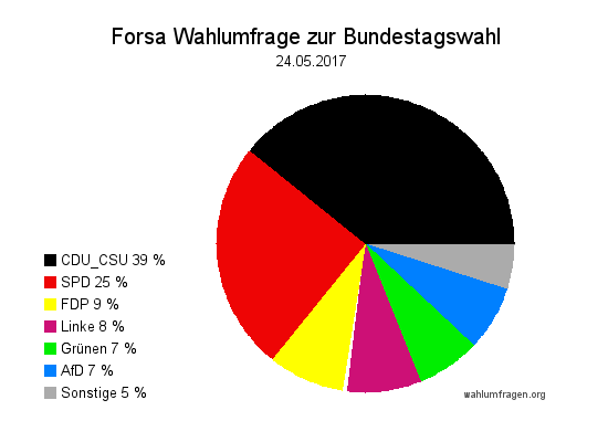 Neue Forsa Wahltrend / Wahlumfrage zur Bundestagswahl 2017 vom 24. Mai 2017.