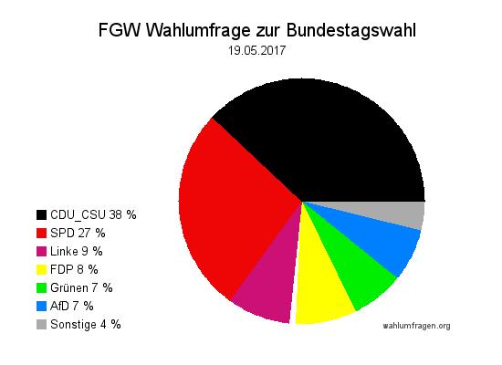 Neue Forschungsgruppe Wahlen Wahlprognose zur Bundestagswahl 2017 vom 19. Mai 2017.