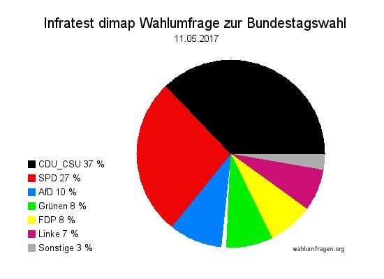 Aktuelle Infratest dimap Wahlumfrage zur Bundestagswahl 2017 – 11. Mai 2017.