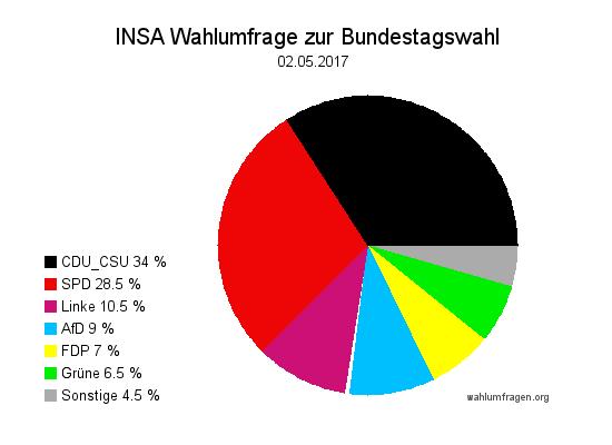 Aktuelle INSA Wahlumfrage / Wahlprognose zur Bundestagswahl 2017 vom 02. Mai 2017.
