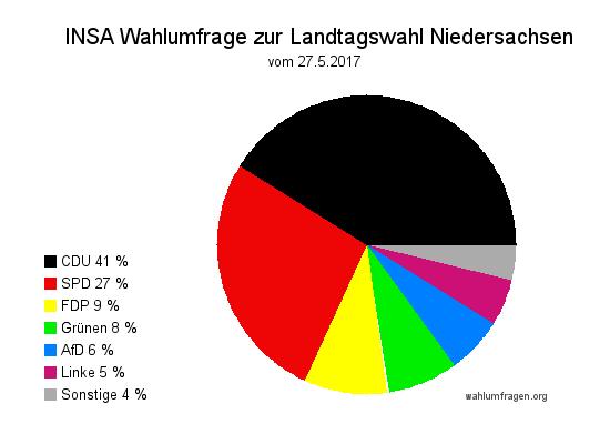 Aktuelle INSA Wahlumfrage / Wahltrend zur Landtagswahl in Niedersachsen vom 27. Mai 2017