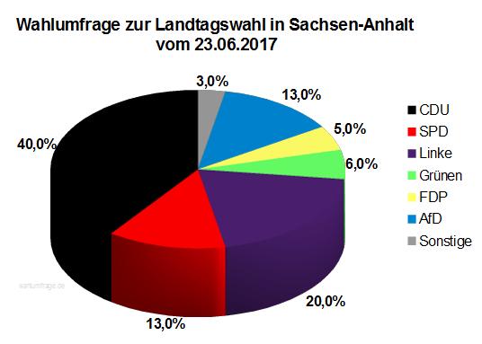 Aktuelle Wahlumfrage zur Landtagswahl in Sachsen-Anhalt vom 23. Juni 2017