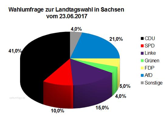 Aktuelle Infratest dimap Wahlumfrage zur Landtagswahl in Sachsen vom 23. Juni 2016