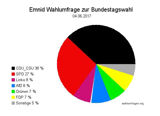 Neuste Emnid Wahlumfrage / Wahlprognose zur Bundestagswahl 2017 vom 04. Juni 2017.
