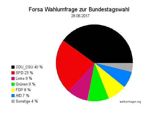 Neue Forsa Wahltrend / Wahlumfrage zur Bundestagswahl 2017 vom 28. Juni 2017.