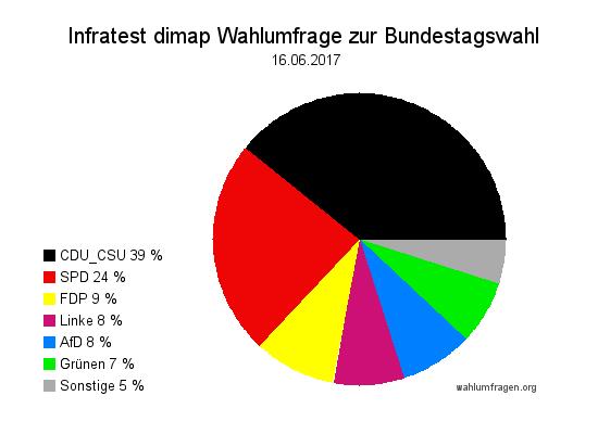 Aktuelle Infratest dimap Wahlumfrage zur Bundestagswahl 2017 – 16. Juni 2017.