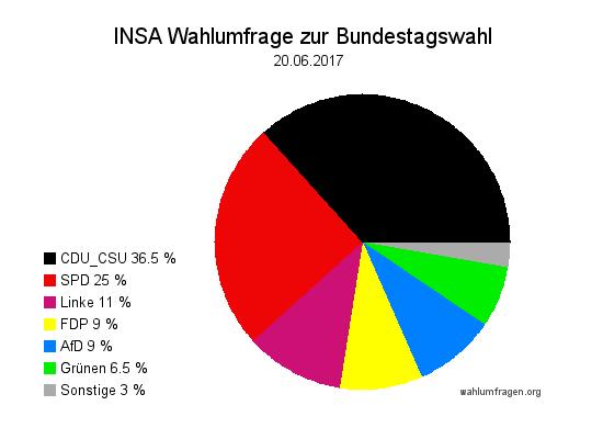Aktuelle INSA Wahlumfrage / Wahlprognose zur Bundestagswahl 2017 vom 20. Juni 2017.