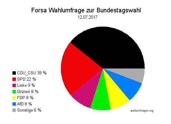 Neue Forsa Wahltrend / Wahlumfrage zur Bundestagswahl 2017 vom 12. Juli 2017.