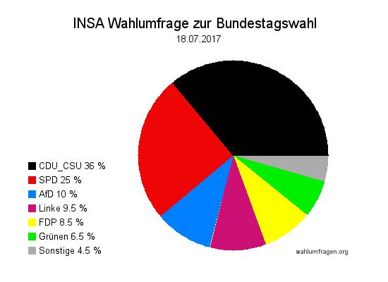 Aktuelle INSA Wahlumfrage / Wahlprognose zur Bundestagswahl 2017 vom 18. Juli 2017.