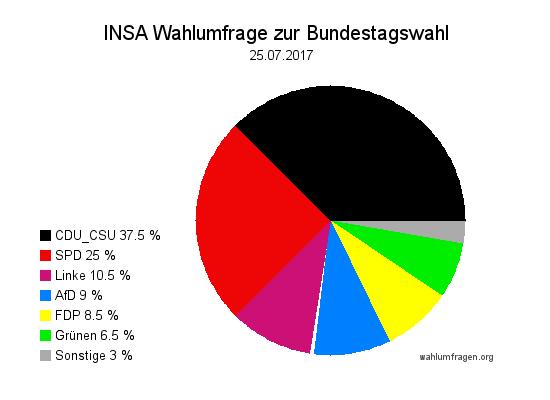 Aktuelle INSA Wahlumfrage / Wahlprognose zur Bundestagswahl 2017 vom 25. Juli 2017.