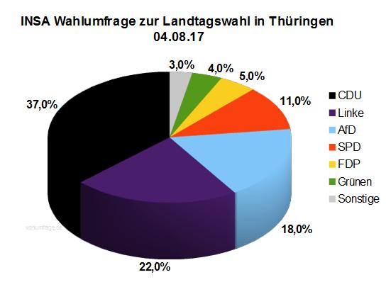 Aktuelle INSA Wahlumfrage zur Landtagswahl in Thüringen vom August 2017