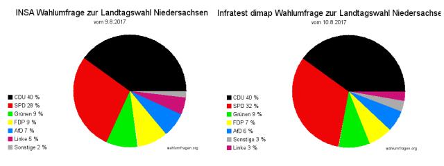Aktuelle Wahlumfragen zur vorgezogenen Landtagswahl 2017 in Niedersachsen - Stand: 10.08.17