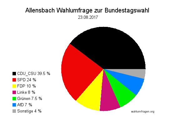 Aktuelle Allensbach Wahlumfrage / Wahlprognose zur Bundestagswahl am 24. September 2017 vom 23. August 2017
