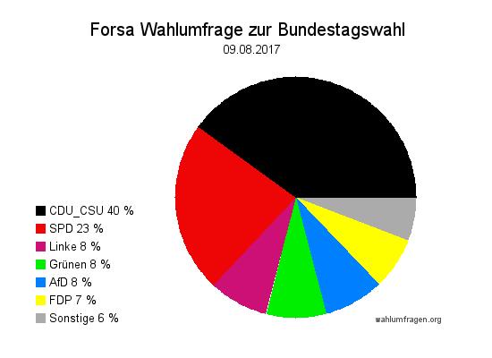 Neue Forsa Wahltrend / Wahlumfrage zur Bundestagswahl 2017 vom 09. August 2017.