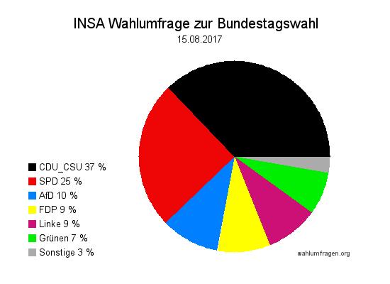 Aktuelle INSA Wahlumfrage / Wahlprognose zur Bundestagswahl 2017 vom 15. August 2017.