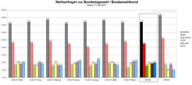 Der Bundeswahltrend vom 17. September 2017 mit allen verwendeten Wahlumfragen zur Bundestagswahl am 24. September 2017.