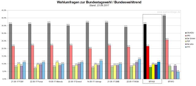 Der letzte Bundeswahltrend vom 23. September 2017 mit allen verwendeten Wahlumfragen vor der Bundestagswahl am morgigen 24. September 2017.