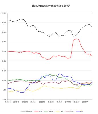 Entwicklung des Bundeswahltrends seit März 2015 – Stand 10.09.17