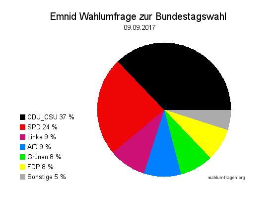 Neuste Emnid Wahlumfrage / Wahlprognose zur Bundestagswahl 2017 vom 09. September 2017.