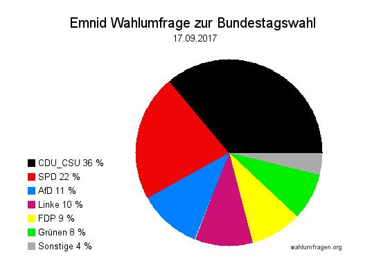 Neuste Emnid Wahlumfrage / Wahlprognose zur Bundestagswahl 2017 vom 17. September 2017